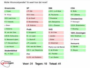 Goed nieuws voor wooncoöperaties in Groningen